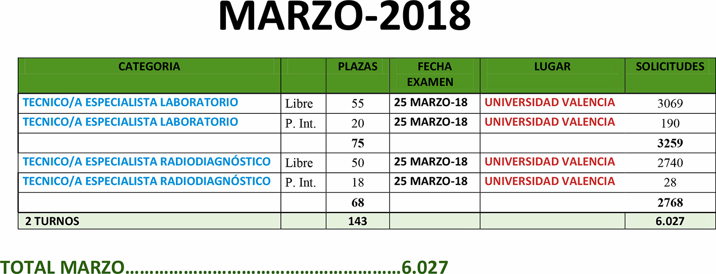 Calendario Exámenes Sanidad Valencia